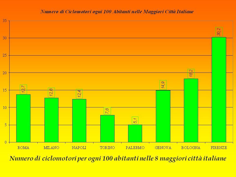 Numero di ciclomotori per ogni 100 abitanti nelle 8 maggiori città italiane