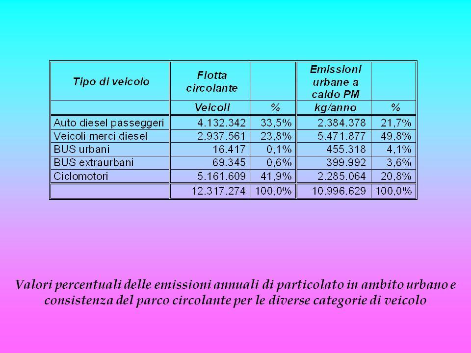 Valori percentuali delle emissioni annuali di particolato in ambito urbano e consistenza del parco circolante per le diverse categorie di veicolo