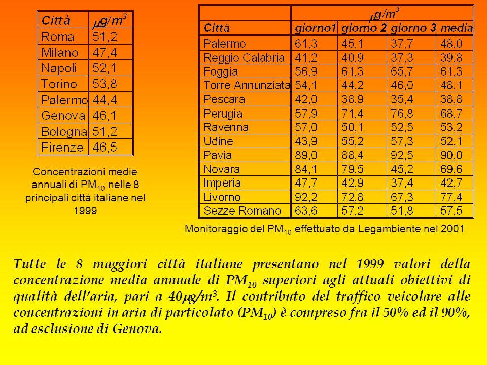 Concentrazioni medie annuali di PM 10 nelle 8 principali città italiane nel 1999 Monitoraggio del PM 10 effettuato da Legambiente nel 2001 Tutte le 8