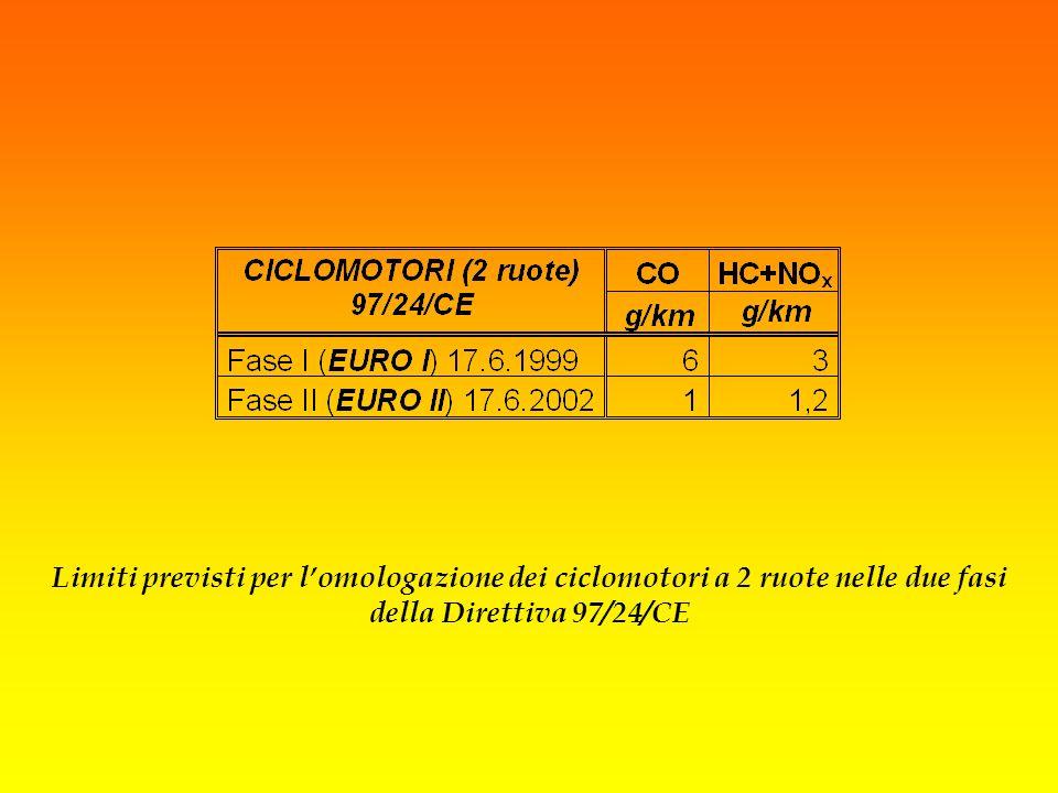 Limiti previsti per lomologazione dei ciclomotori a 2 ruote nelle due fasi della Direttiva 97/24/CE