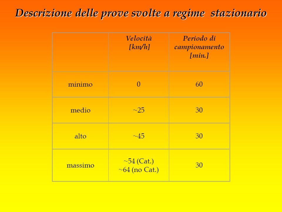 Descrizione delle prove svolte a regime stazionario Velocità [km/h] Periodo di campionamento [min.] minimo060 medio~2530 alto~4530 massimo ~54 (Cat.)