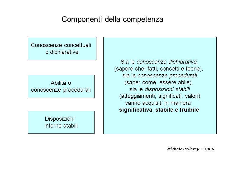 Componenti della competenza Michele Pellerey – 2006 Conoscenze concettuali o dichiarative Abilità o conoscenze procedurali Disposizioni interne stabil