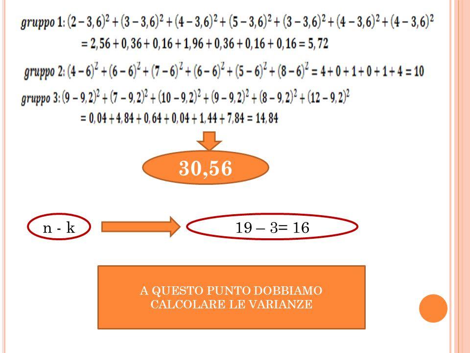 30,56 n - k19 – 3= 16 A QUESTO PUNTO DOBBIAMO CALCOLARE LE VARIANZE