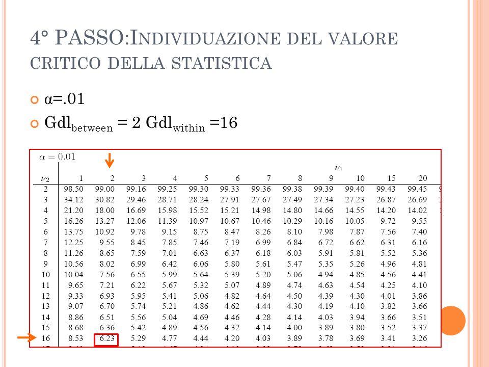 4° PASSO:I NDIVIDUAZIONE DEL VALORE CRITICO DELLA STATISTICA α =.01 Gdl between = 2 Gdl within =16