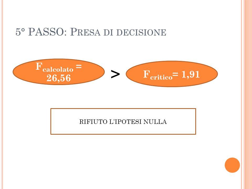 5° PASSO: P RESA DI DECISIONE F calcolato = 26,56 F critico = 1,91 > RIFIUTO LIPOTESI NULLA