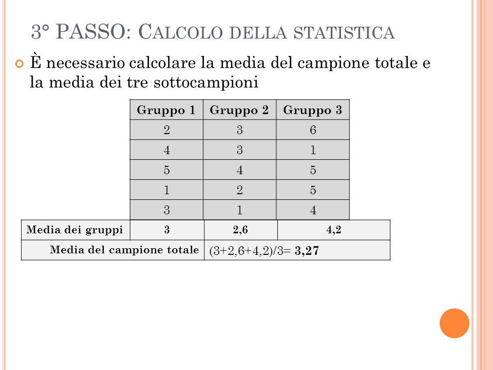 3° PASSO: C ALCOLO DELLA STATISTICA È necessario calcolare la media del campione totale e la media dei tre sottocampioni Media dei gruppi32,64,2 Media del campione totale (3+2,6+4,2)/3= 3,27 Gruppo 1Gruppo 2Gruppo 3 236 431 545 125 314