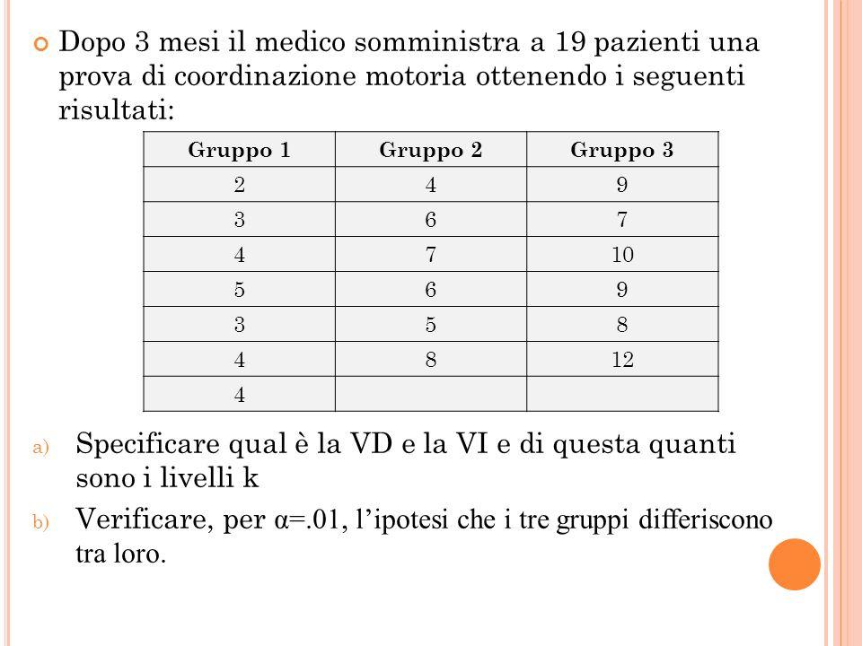 Dopo 3 mesi il medico somministra a 19 pazienti una prova di coordinazione motoria ottenendo i seguenti risultati: a) Specificare qual è la VD e la VI e di questa quanti sono i livelli k b) Verificare, per α=.01, lipotesi che i tre gruppi differiscono tra loro.