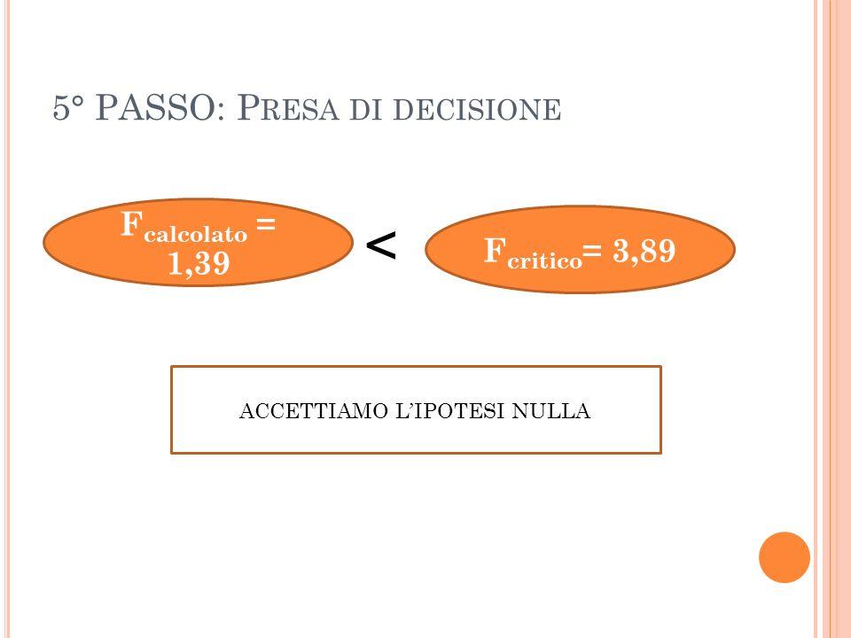 5° PASSO: P RESA DI DECISIONE F calcolato = 1,39 F critico = 3,89 > ACCETTIAMO LIPOTESI NULLA