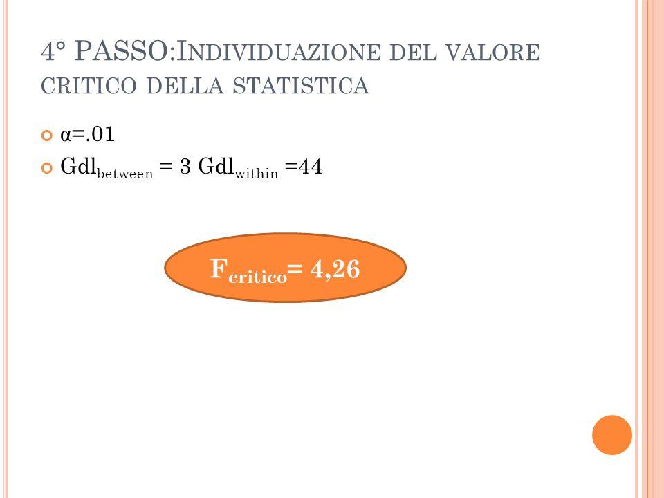 4° PASSO:I NDIVIDUAZIONE DEL VALORE CRITICO DELLA STATISTICA α =.01 Gdl between = 3 Gdl within =44 F critico = 4,26