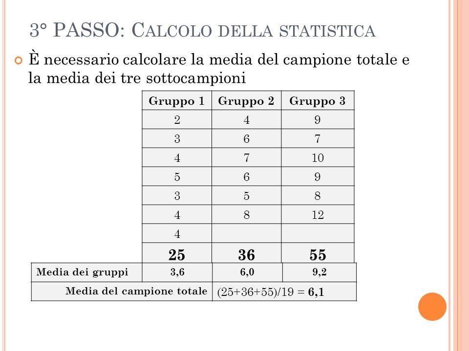3° PASSO: C ALCOLO DELLA STATISTICA È necessario calcolare la media del campione totale e la media dei tre sottocampioni Gruppo 1Gruppo 2Gruppo 3 249 367 4710 569 358 4812 4 253655 Media dei gruppi3,66,09,2 Media del campione totale (25+36+55)/19 = 6,1