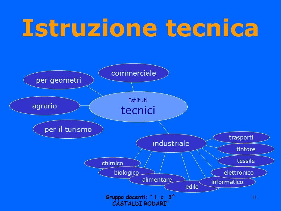 Istruzione tecnica Istituti tecnici commercialeper geometriagrario per il turismo industriale chimico biologico alimentare edile informatico elettronico tessile tintoretrasporti Gruppo docenti: i.