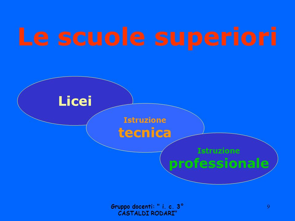 Le scuole superiori Licei Istruzione tecnica Istruzione professionale Gruppo docenti: i.