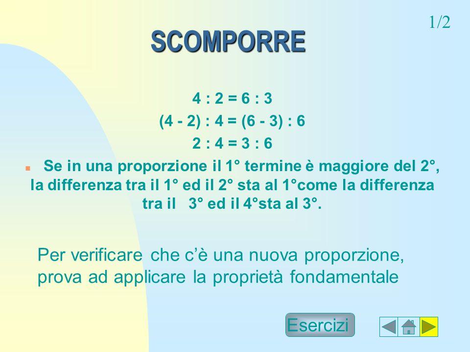 SCOMPORRE SCOMPORRE 4 : 2 = 6 : 3 (4 - 2) : 4 = (6 - 3) : 6 2 : 4 = 3 : 6 n Se in una proporzione il 1° termine è maggiore del 2°, la differenza tra il 1° ed il 2° sta al 1°come la differenza tra il 3° ed il 4°sta al 3°.