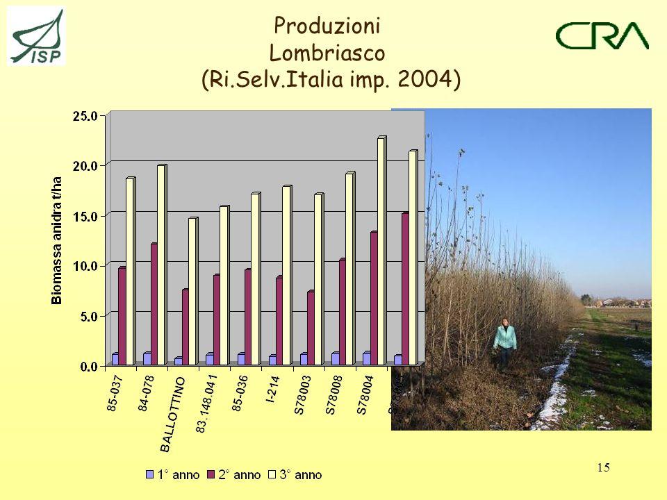 15 Produzioni Lombriasco (Ri.Selv.Italia imp. 2004)