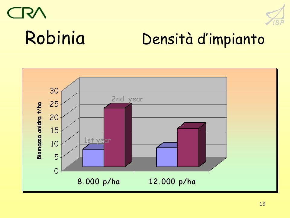 18 Robinia Densità dimpianto 1st year 2nd year