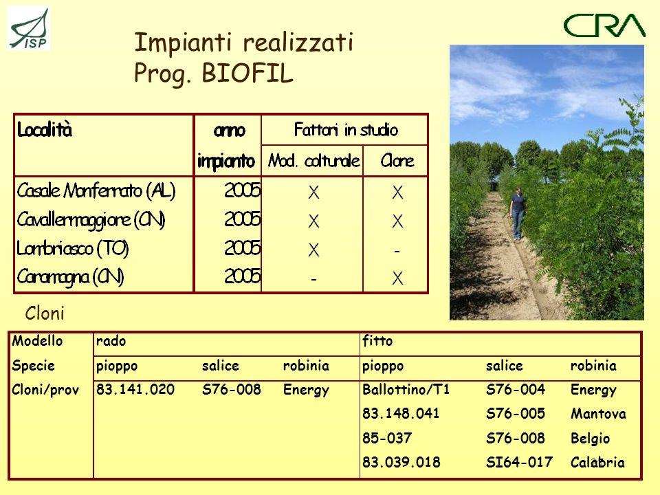 27 Impianti realizzati Prog.