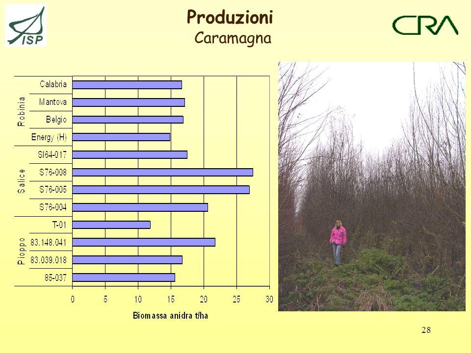 28 Produzioni Caramagna