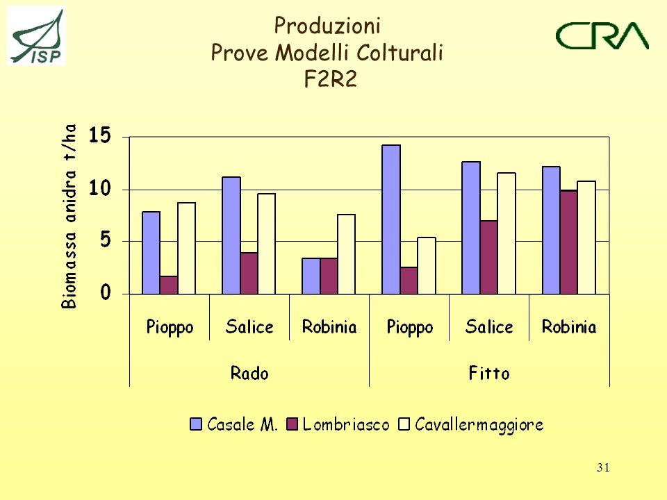31 Produzioni Prove Modelli Colturali F2R2