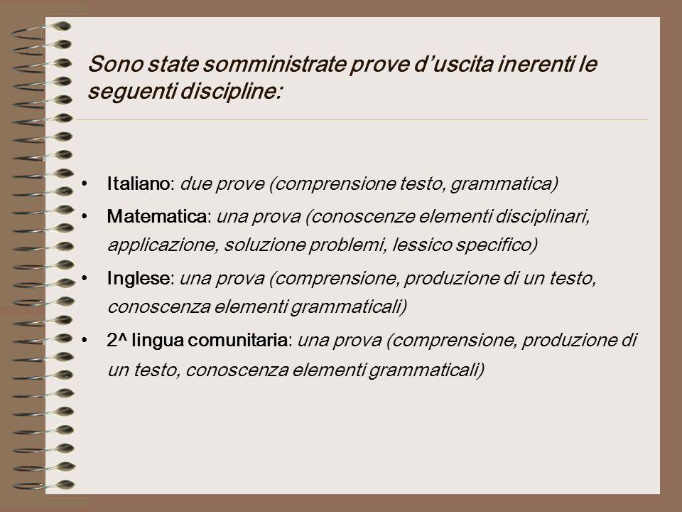 Sono state somministrate prove duscita inerenti le seguenti discipline: Italiano: due prove (comprensione testo, grammatica) Matematica: una prova (co
