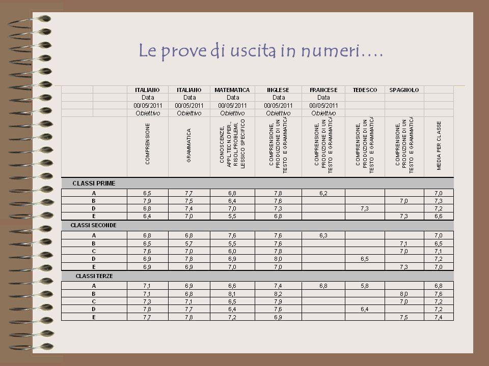 Le prove di uscita in numeri….