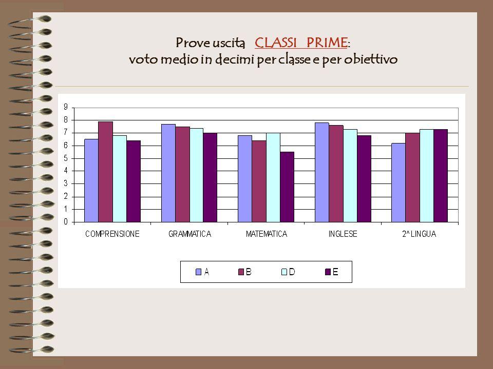 Prove uscita CLASSI PRIME: voto medio in decimi per classe e per obiettivo