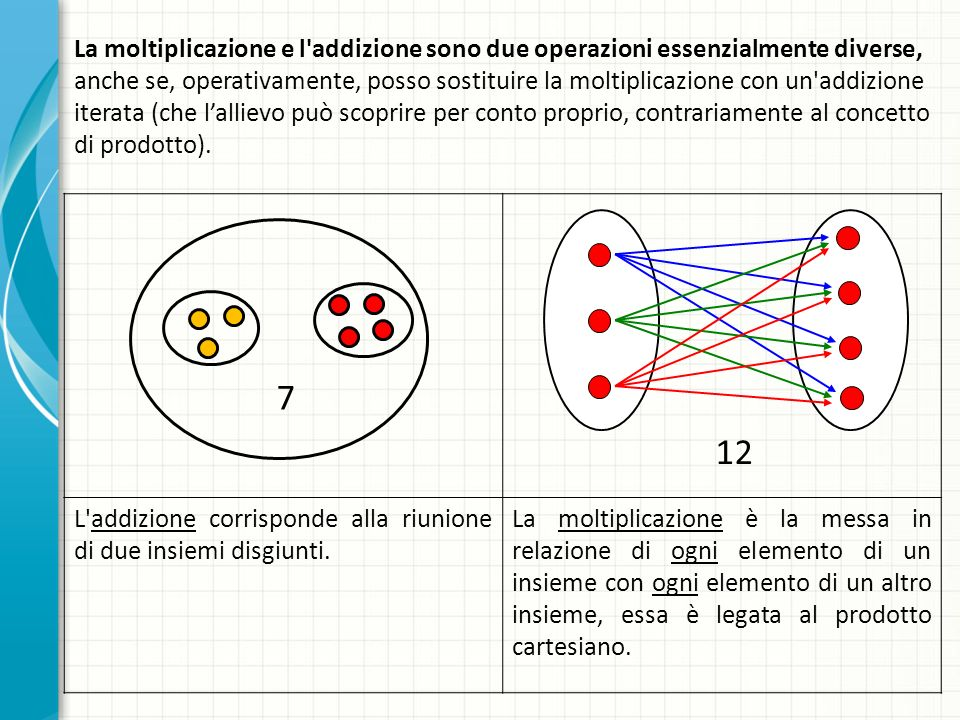 La moltiplicazione e l'addizione sono due operazioni essenzialmente diverse, anche se, operativamente, posso sostituire la moltiplicazione con un'addi