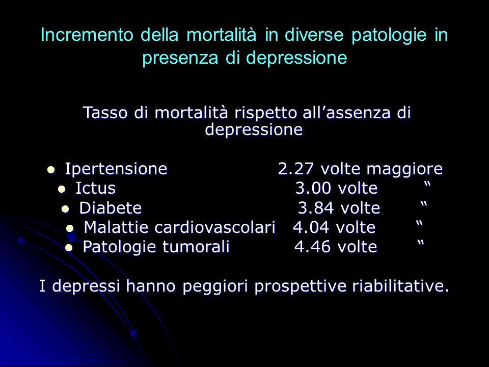 Incremento della mortalità in diverse patologie in presenza di depressione Tasso di mortalità rispetto allassenza di depressione Tasso di mortalità ri