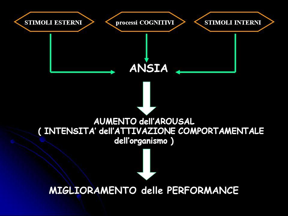 ANSIA AUMENTO dellAROUSAL ( INTENSITA dellATTIVAZIONE COMPORTAMENTALE dellorganismo ) MIGLIORAMENTO delle PERFORMANCE STIMOLI ESTERNISTIMOLI INTERNIpr