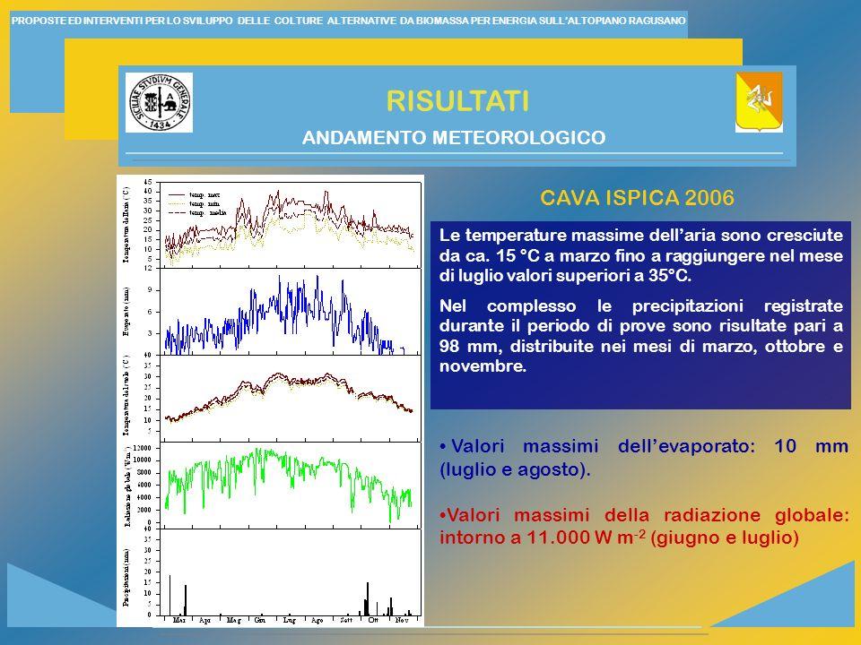 PROPOSTE ED INTERVENTI PER LO SVILUPPO DELLE COLTURE ALTERNATIVE DA BIOMASSA PER ENERGIA SULLALTOPIANO RAGUSANO RISULTATI ANDAMENTO METEOROLOGICO Le temperature massime dellaria sono cresciute da ca.