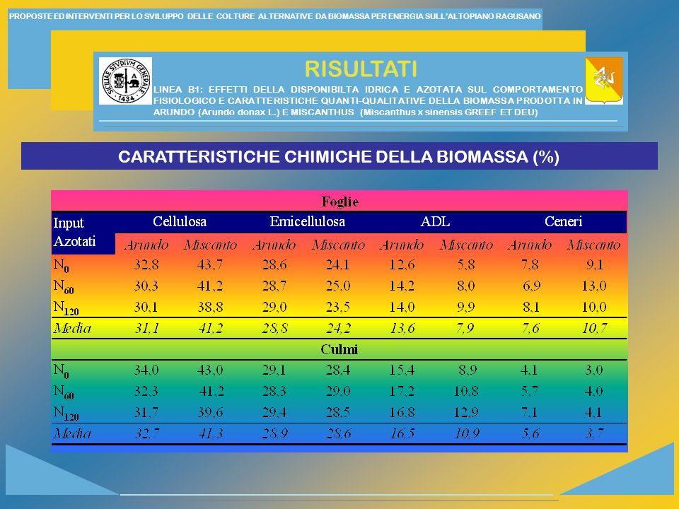 PROPOSTE ED INTERVENTI PER LO SVILUPPO DELLE COLTURE ALTERNATIVE DA BIOMASSA PER ENERGIA SULLALTOPIANO RAGUSANO RISULTATI CARATTERISTICHE CHIMICHE DELLA BIOMASSA (%) LINEA B1: EFFETTI DELLA DISPONIBILTA IDRICA E AZOTATA SUL COMPORTAMENTO FISIOLOGICO E CARATTERISTICHE QUANTI-QUALITATIVE DELLA BIOMASSA PRODOTTA IN ARUNDO (Arundo donax L.) E MISCANTHUS (Miscanthus x sinensis GREEF ET DEU)