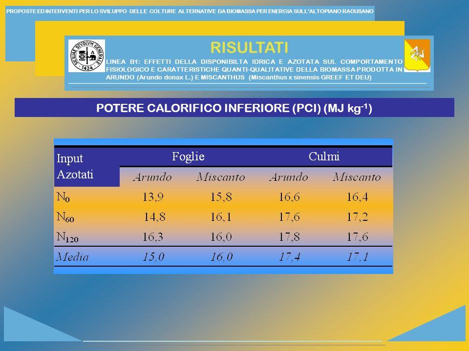 PROPOSTE ED INTERVENTI PER LO SVILUPPO DELLE COLTURE ALTERNATIVE DA BIOMASSA PER ENERGIA SULLALTOPIANO RAGUSANO RISULTATI POTERE CALORIFICO INFERIORE (PCI) (MJ kg -1 ) LINEA B1: EFFETTI DELLA DISPONIBILTA IDRICA E AZOTATA SUL COMPORTAMENTO FISIOLOGICO E CARATTERISTICHE QUANTI-QUALITATIVE DELLA BIOMASSA PRODOTTA IN ARUNDO (Arundo donax L.) E MISCANTHUS (Miscanthus x sinensis GREEF ET DEU)