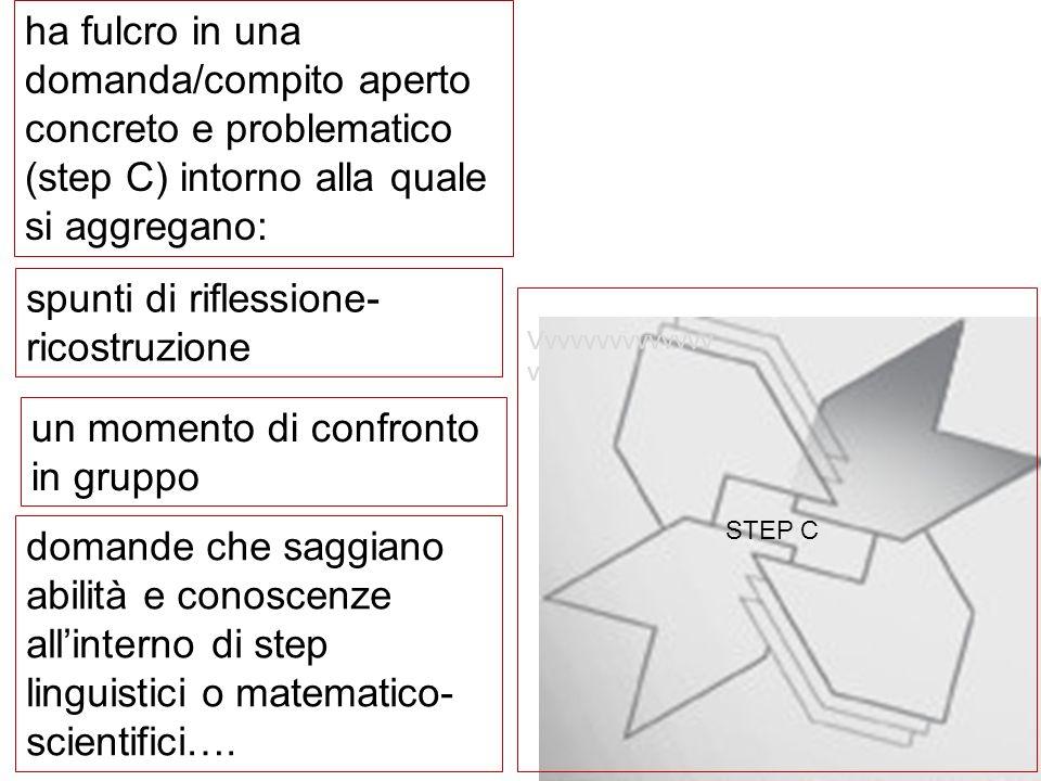 ha fulcro in una domanda/compito aperto concreto e problematico (step C) intorno alla quale si aggregano: STEP C Vvvvvvvvvvvvvv v spunti di riflession