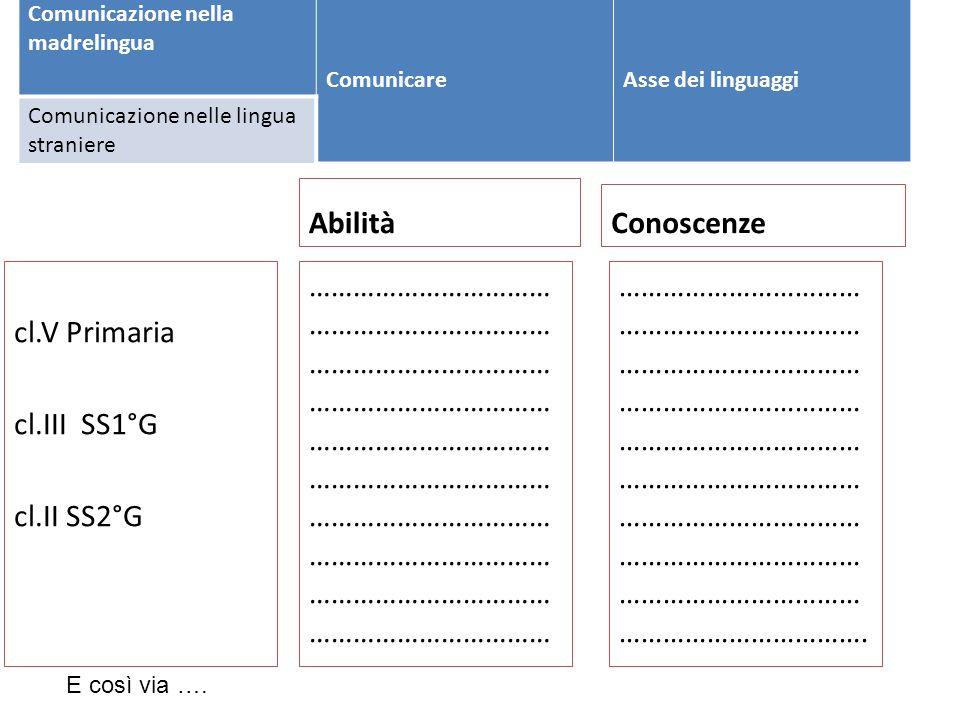 18 STEP ORE ATTIVITÀ COMPITO SIGNIFICATIVO E PRODOTTO PESO INDI CAT DIMENSIONI INTELLIGENZ A A2 Di gruppo (in alternativa a quella finale) Problem setting (brain storming e discussione di riscaldamento sulla tematica della prova), con produzione di un verbale 10% Relazionale- affettivo- motivazionale Cognitiva B1B2B1B2 B1B2B1B2 4 Individuale con focus linguistico- culturale Individuale con focus matematico Comprensione con risposta a domande e/o produzione di un testo Compito di tipo matematico collegato al prodotto (es.