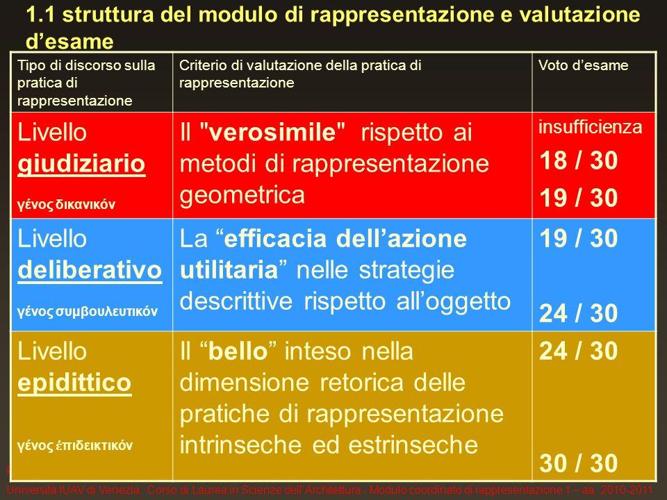 F. Gay, Università IUAV di Venezia, Corso di Laurea in Scienze dellArchitettura - Modulo coordinato di rappresentazione 1 – aa. 2010-2011 1.1 struttur