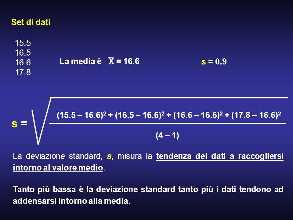 Set di dati La media èX = 16.6 15.5 16.5 16.6 17.8 (15.5 – 16.6) 2 + (16.5 – 16.6) 2 + (16.6 – 16.6) 2 + (17.8 – 16.6) 2 (4 – 1) s = s = 0.9 La deviaz
