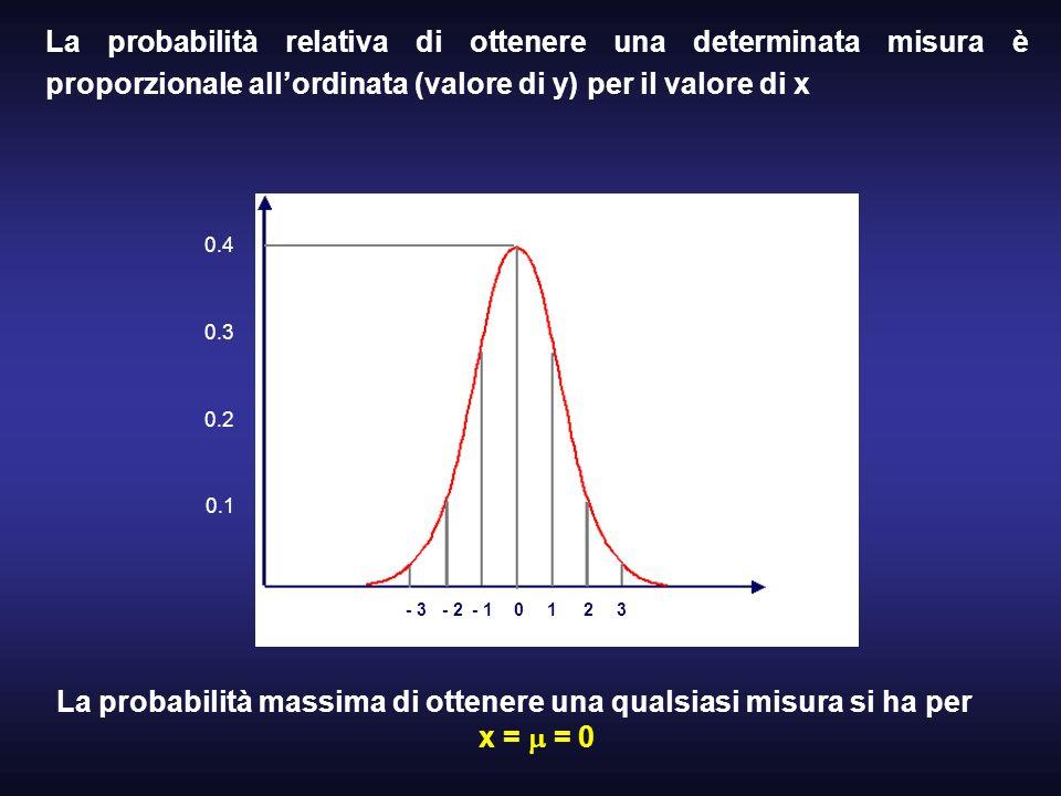 La probabilità relativa di ottenere una determinata misura è proporzionale allordinata (valore di y) per il valore di x 01- 22- 13- 3 La probabilità m