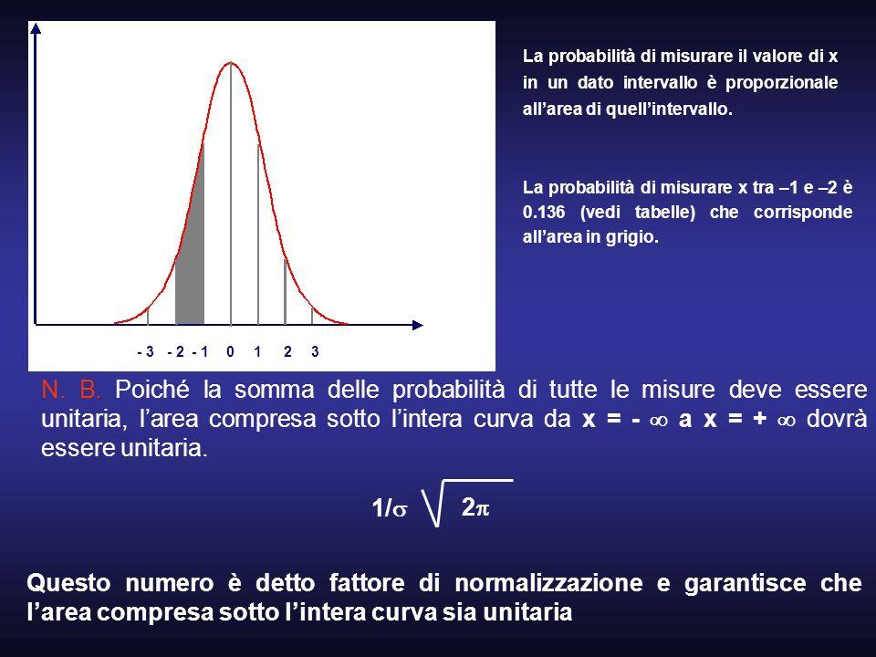 01- 22- 13- 3 La probabilità di misurare il valore di x in un dato intervallo è proporzionale allarea di quellintervallo. La probabilità di misurare x