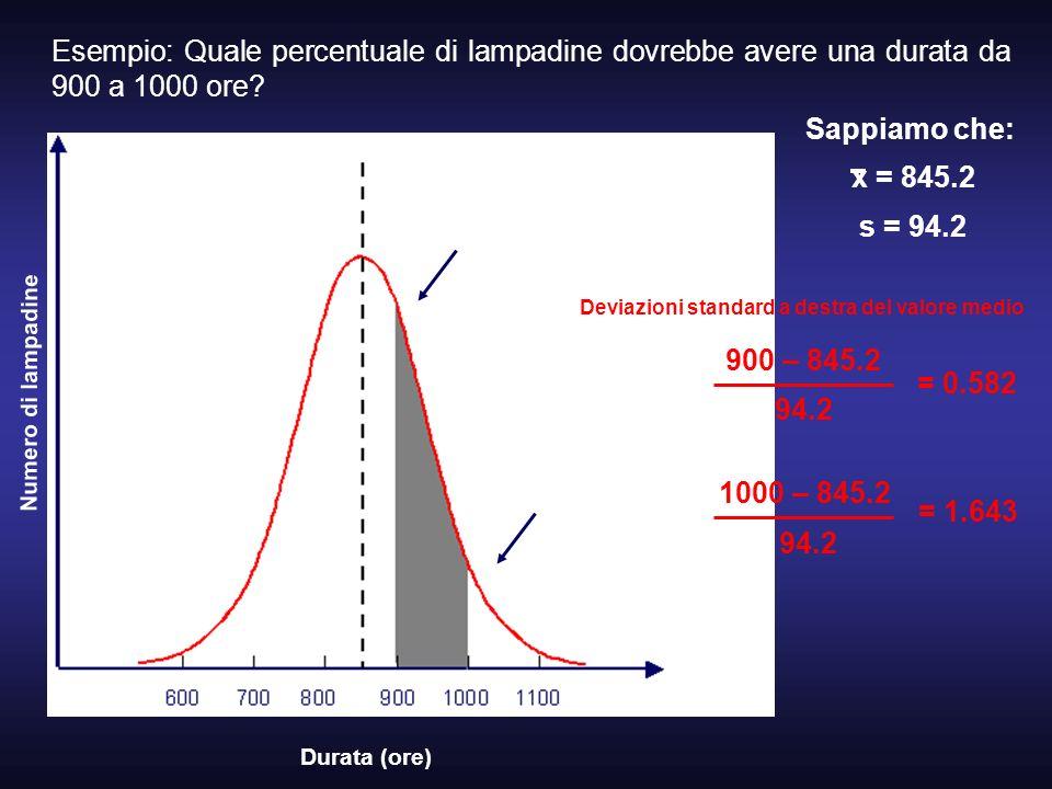 Esempio: Quale percentuale di lampadine dovrebbe avere una durata da 900 a 1000 ore? Durata (ore) Numero di lampadine Sappiamo che: x = 845.2 s = 94.2