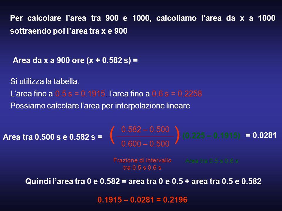 Per calcolare larea tra 900 e 1000, calcoliamo larea da x a 1000 sottraendo poi larea tra x e 900 Area da x a 900 ore (x + 0.582 s) = Si utilizza la t