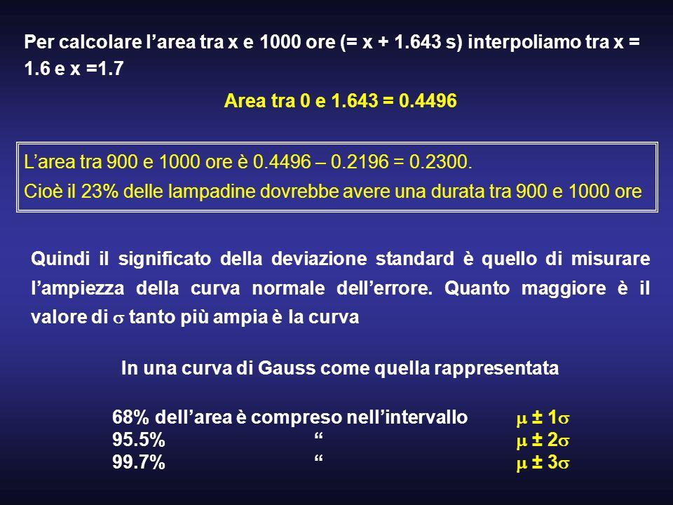 Per calcolare larea tra x e 1000 ore (= x + 1.643 s) interpoliamo tra x = 1.6 e x =1.7 Area tra 0 e 1.643 = 0.4496 Larea tra 900 e 1000 ore è 0.4496 –