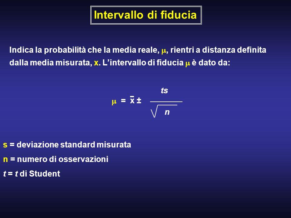 Intervallo di fiducia Indica la probabilità che la media reale,, rientri a distanza definita dalla media misurata, x. Lintervallo di fiducia è dato da