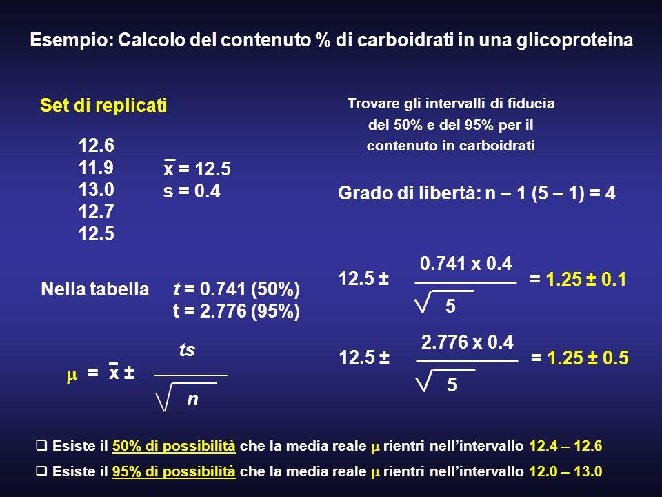 Esempio: Calcolo del contenuto % di carboidrati in una glicoproteina Set di replicati 12.6 11.9 13.0 12.7 12.5 Trovare gli intervalli di fiducia del 5