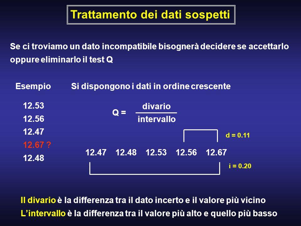 Trattamento dei dati sospetti Se ci troviamo un dato incompatibile bisognerà decidere se accettarlo oppure eliminarlo il test Q Esempio 12.53 12.56 12