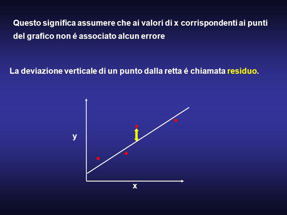 Questo significa assumere che ai valori di x corrispondenti ai punti del grafico non é associato alcun errore La deviazione verticale di un punto dall