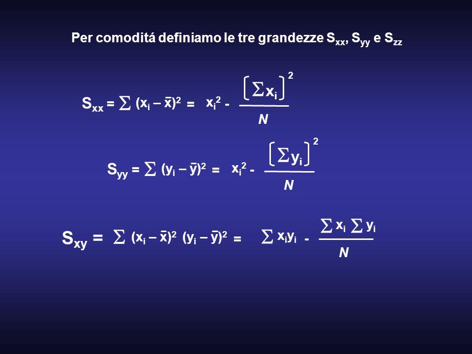 Per comoditá definiamo le tre grandezze S xx, S yy e S zz S xx = (x i – x) 2 = xi2xi2 - x i 2 N S yy = (y i – y) 2 = xi2xi2 - y i 2 N S xy = (x i – x)