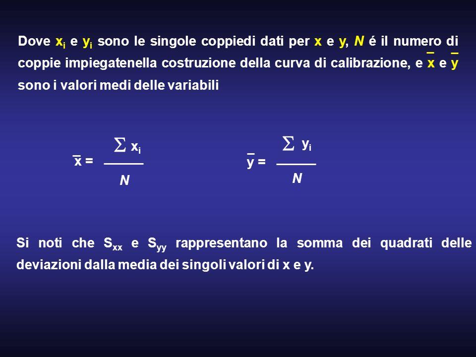 Dove x i e y i sono le singole coppiedi dati per x e y, N é il numero di coppie impiegatenella costruzione della curva di calibrazione, e x e y sono i