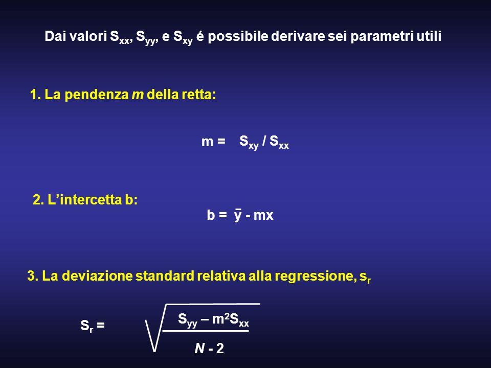Dai valori S xx, S yy, e S xy é possibile derivare sei parametri utili 1. La pendenza m della retta: m = S xy / S xx 2. Lintercetta b: b = y - mx 3. L