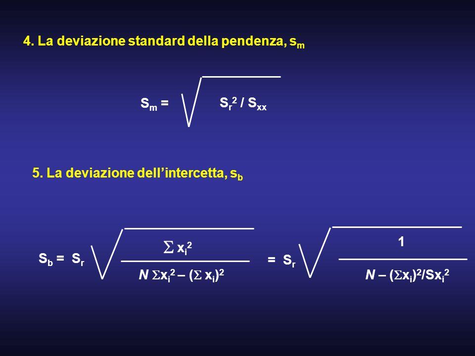 4. La deviazione standard della pendenza, s m S m = S r 2 / S xx 5. La deviazione dellintercetta, s b S b = S r xi2xi2 N x i 2 – ( x i ) 2 = S r 1 N –