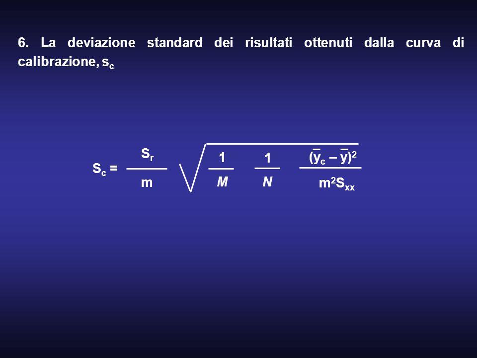 6. La deviazione standard dei risultati ottenuti dalla curva di calibrazione, s c S c = SrSr m 1 M 1 N (y c – y) 2 m 2 S xx
