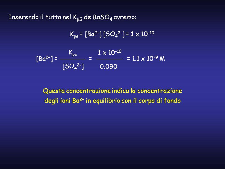Inserendo il tutto nel K pS de BaSO 4 avremo: K ps = [Ba 2+ ] [SO 4 2- ] = 1 x 10 -10 [Ba 2+ ] = K ps [SO 4 2- ] = 1 x 10 -10 0.090 = 1.1 x 10 -9 M Qu